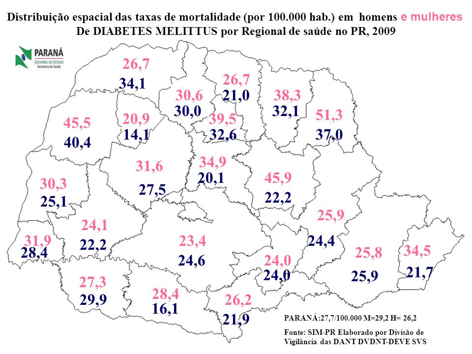 De DIABETES MELITTUS por Regional de saúde no PR, 2009