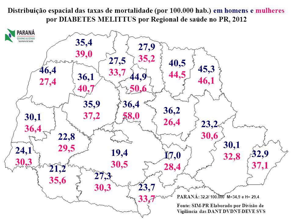 por DIABETES MELITTUS por Regional de saúde no PR, 2012
