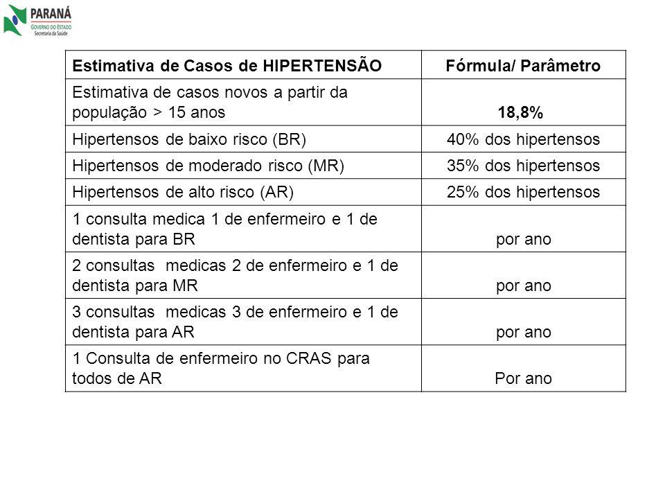 Estimativa de Casos de HIPERTENSÃO