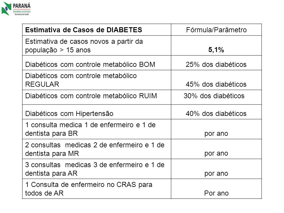 Estimativa de Casos de DIABETES
