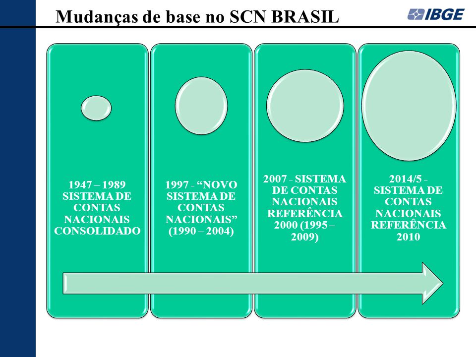 Mudanças de base no SCN BRASIL