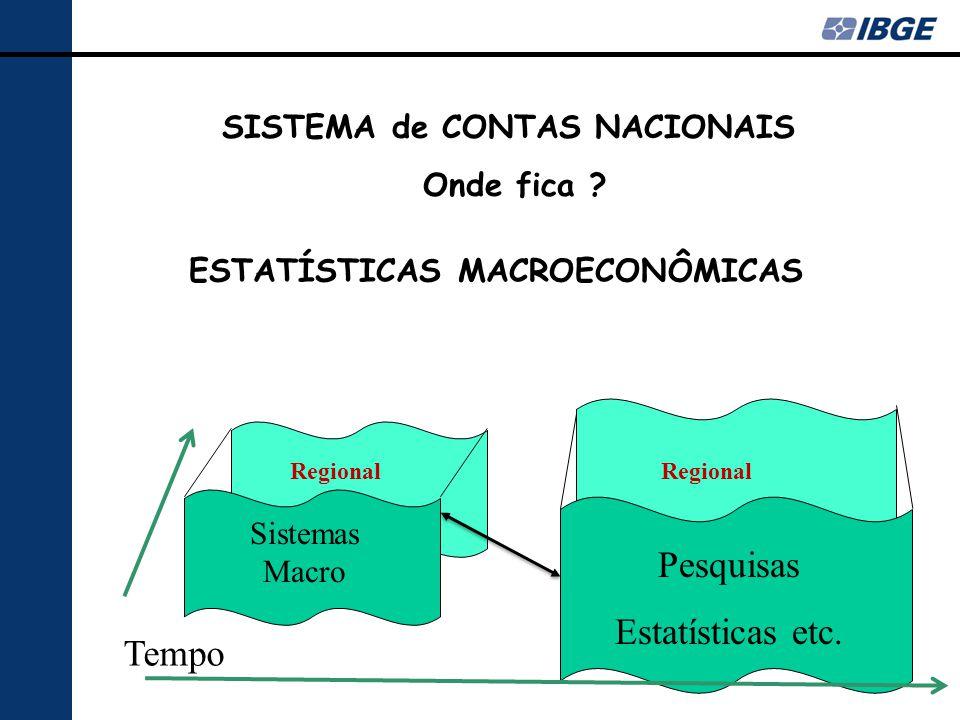 SISTEMA de CONTAS NACIONAIS ESTATÍSTICAS MACROECONÔMICAS