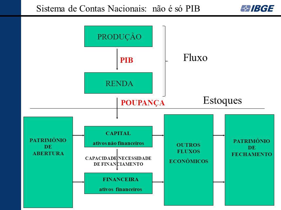 Fluxo Estoques Sistema de Contas Nacionais: não é só PIB PRODUÇÃO PIB