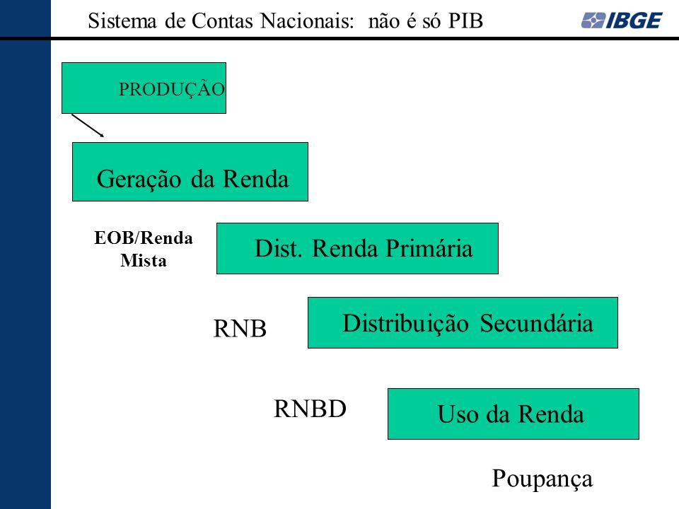 Distribuição Secundária RNB