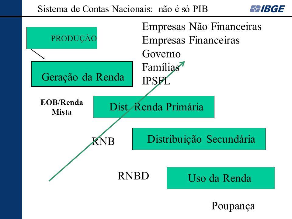 Empresas Não Financeiras Empresas Financeiras Governo Famílias IPSFL