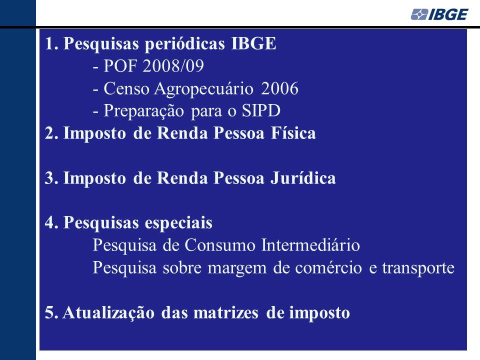 1. Pesquisas periódicas IBGE