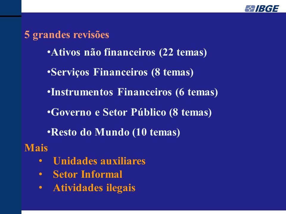 5 grandes revisões Ativos não financeiros (22 temas) Serviços Financeiros (8 temas) Instrumentos Financeiros (6 temas)