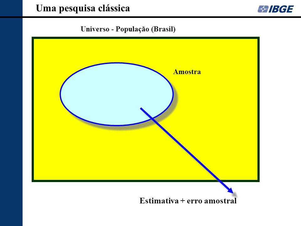 Universo - População (Brasil) Estimativa + erro amostral