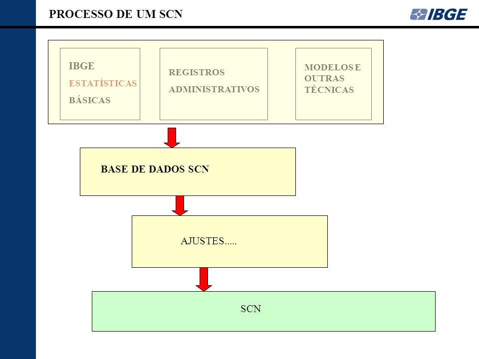 PROCESSO DE UM SCN IBGE BASE DE DADOS SCN AJUSTES..... SCN