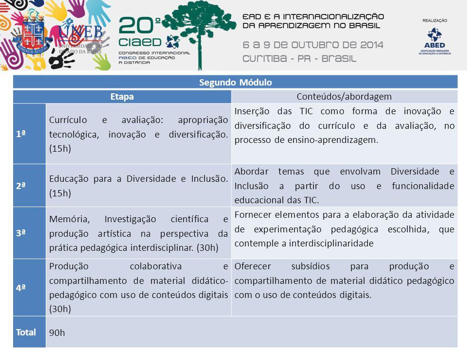 Segundo Módulo Etapa. Conteúdos/abordagem. 1ª. Currículo e avaliação: apropriação tecnológica, inovação e diversificação. (15h)