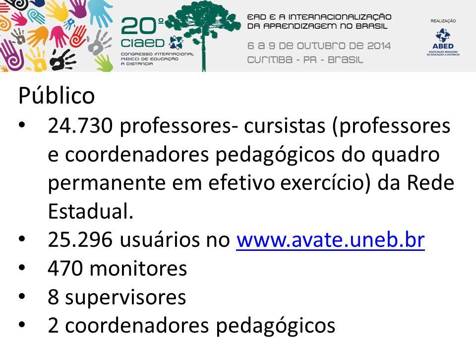 Público 24.730 professores- cursistas (professores e coordenadores pedagógicos do quadro permanente em efetivo exercício) da Rede Estadual.