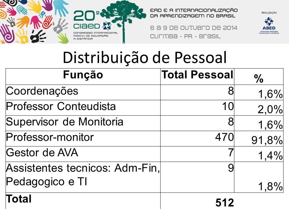Distribuição de Pessoal