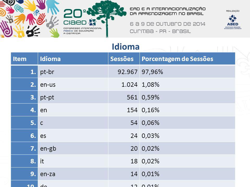Idioma Item Idioma Sessões Porcentagem de Sessões 1. pt-br 92.967