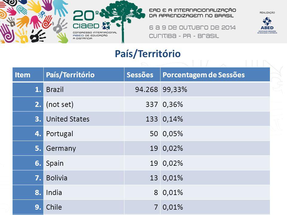 País/Território Item País/Território Sessões Porcentagem de Sessões 1.