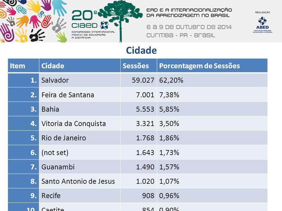 Cidade Item Cidade Sessões Porcentagem de Sessões 1. Salvador 59.027