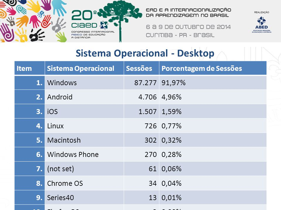 Sistema Operacional - Desktop