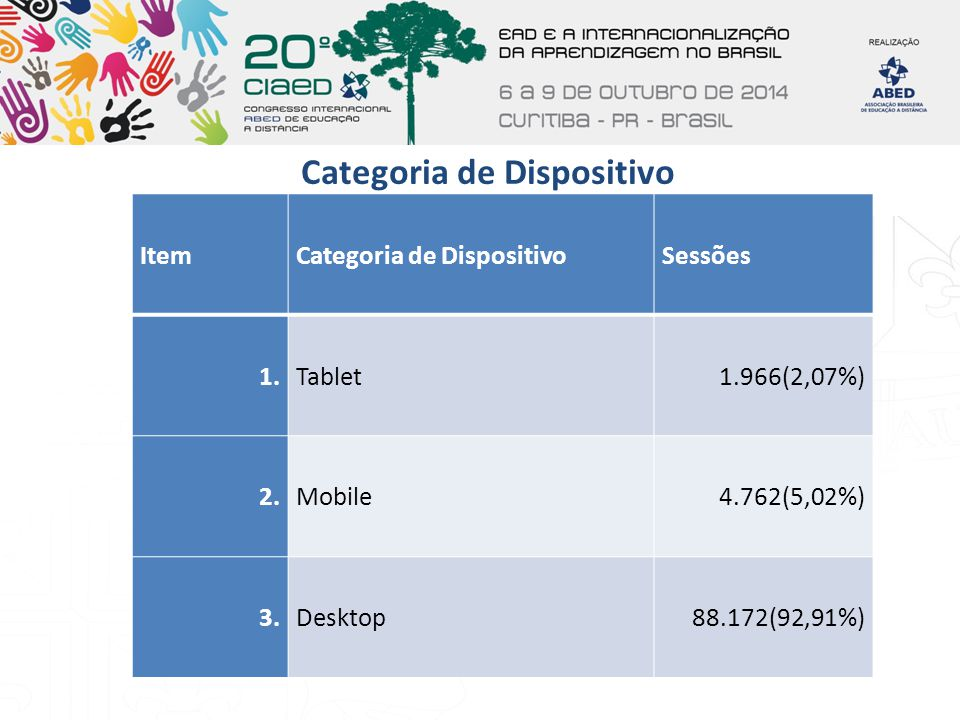 Categoria de Dispositivo
