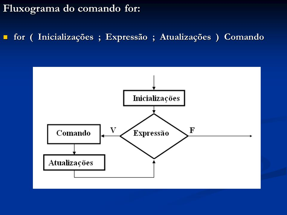 Fluxograma do comando for: