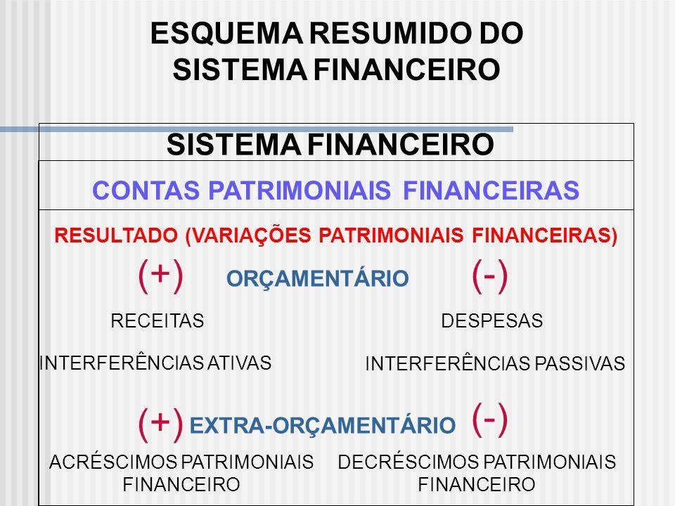 (+) (-) (-) (+) ESQUEMA RESUMIDO DO SISTEMA FINANCEIRO