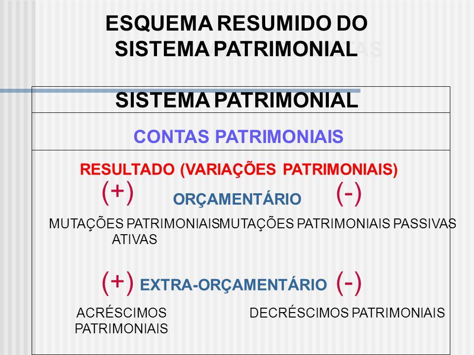 (+) (-) (+) (-) ESQUEMA RESUMIDO DO SISTEMA PATRIMONIAL