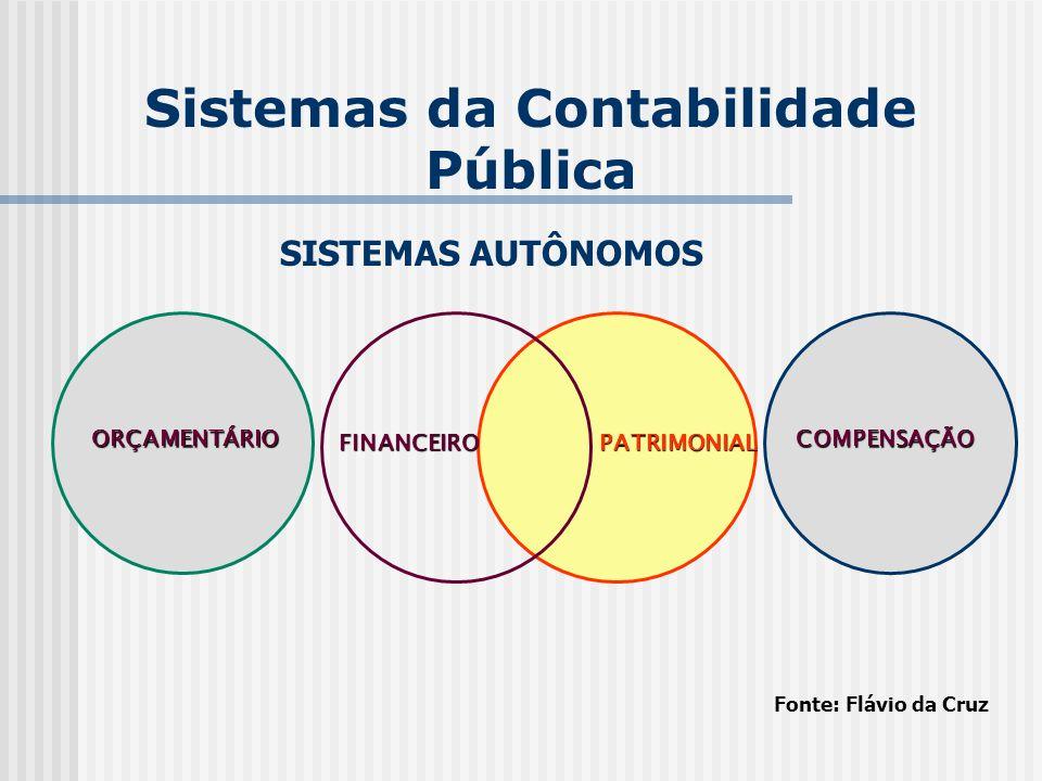 Sistemas da Contabilidade Pública