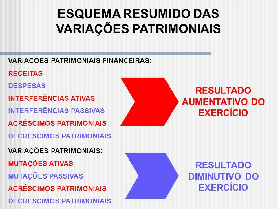 ESQUEMA RESUMIDO DAS VARIAÇÕES PATRIMONIAIS