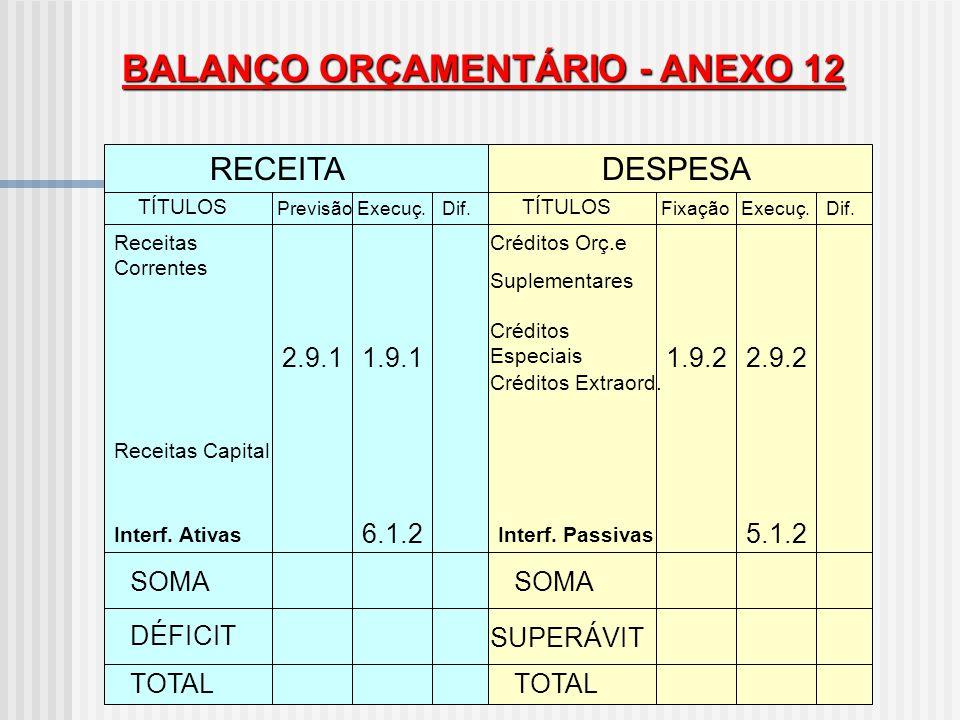 BALANÇO ORÇAMENTÁRIO - ANEXO 12
