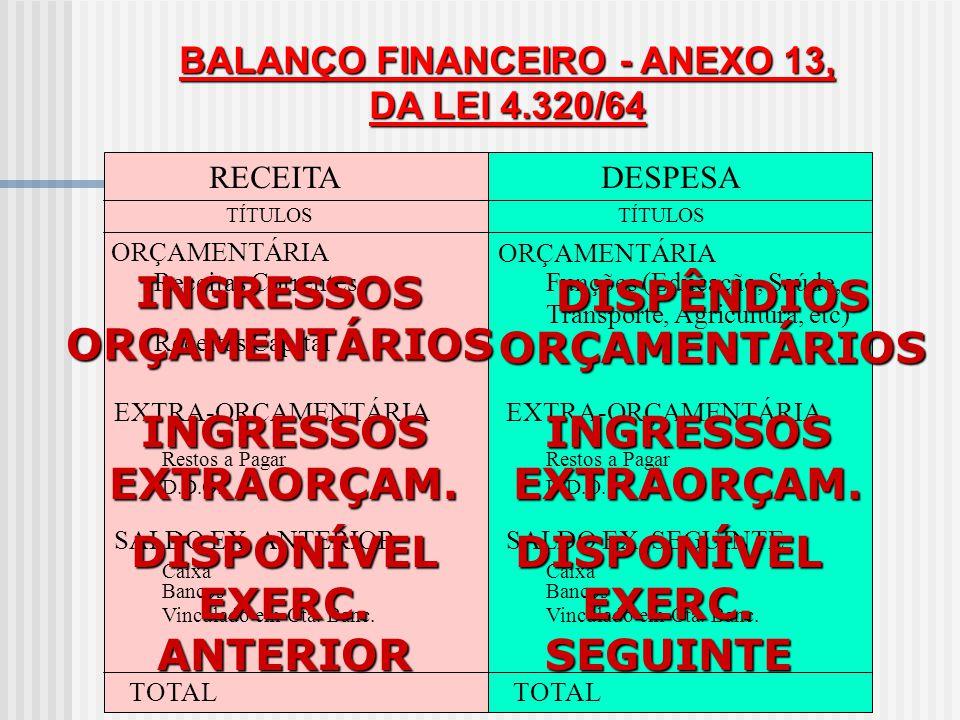 INGRESSOS ORÇAMENTÁRIOS DISPÊNDIOS ORÇAMENTÁRIOS