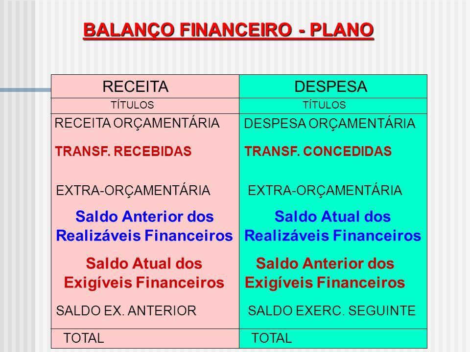 BALANÇO FINANCEIRO - PLANO