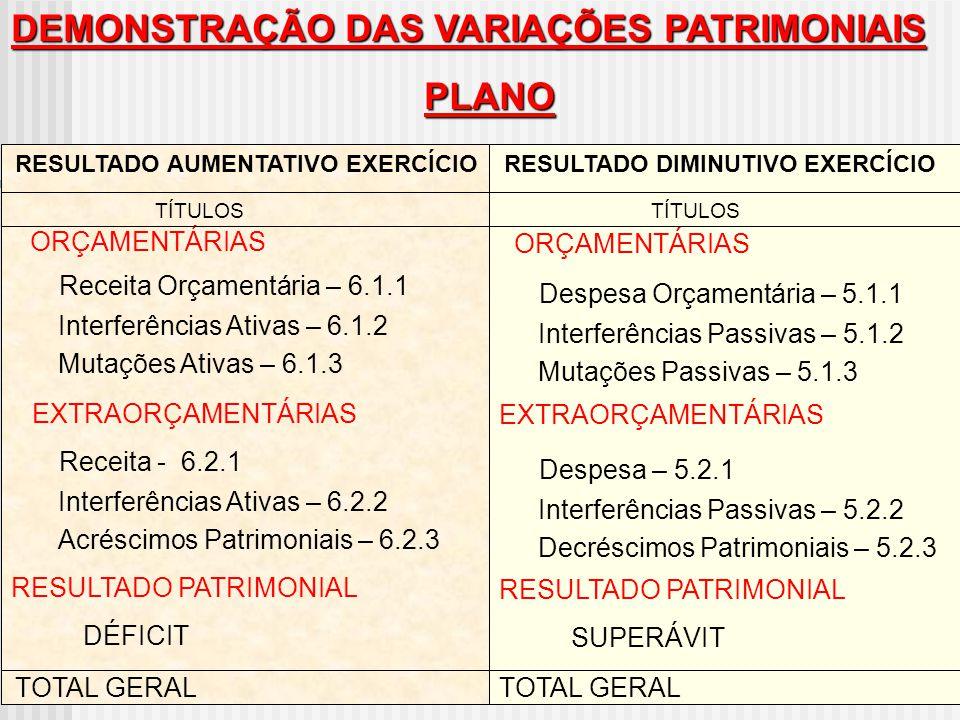 DEMONSTRAÇÃO DAS VARIAÇÕES PATRIMONIAIS PLANO