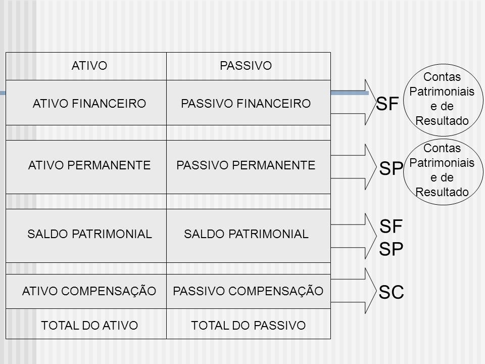 SF SP SFSP SC ATIVO PASSIVO Contas Patrimoniais e de Resultado