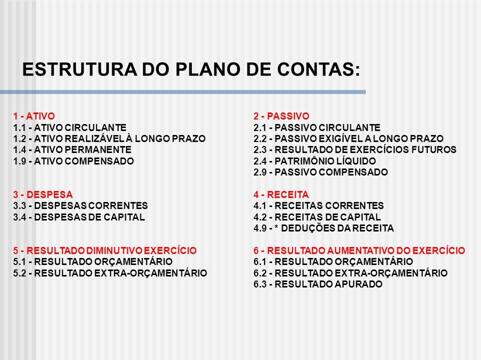 ESTRUTURA DO PLANO DE CONTAS: