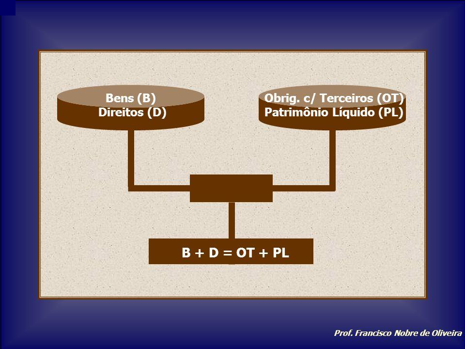 Obrig. c/ Terceiros (OT) Patrimônio Líquido (PL)