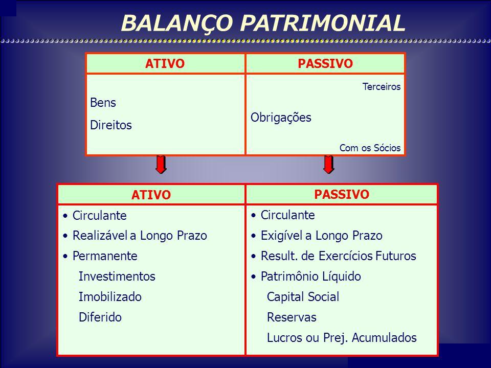 BALANÇO PATRIMONIAL ATIVO Bens Direitos PASSIVO Obrigações PASSIVO
