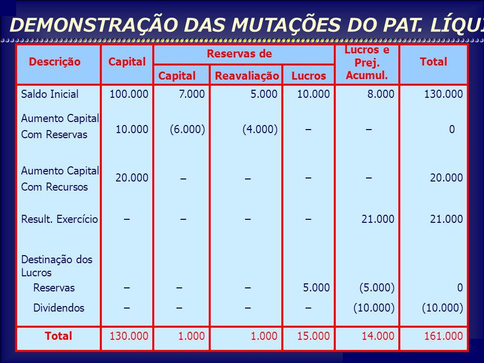 DEMONSTRAÇÃO DAS MUTAÇÕES DO PAT. LÍQUIDO
