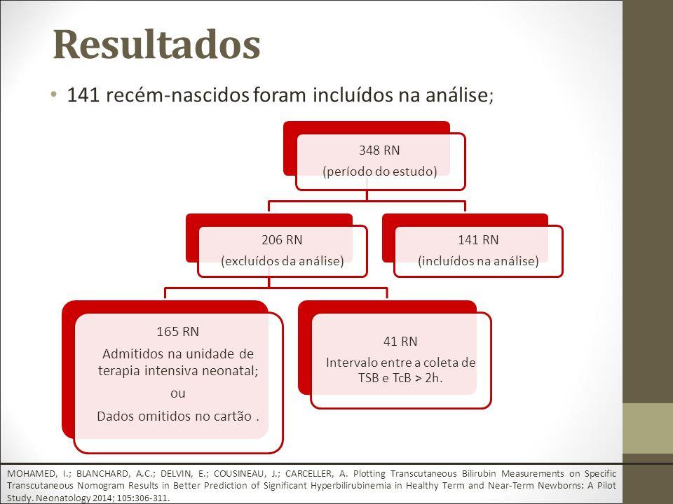 Resultados 141 recém-nascidos foram incluídos na análise; 165 RN