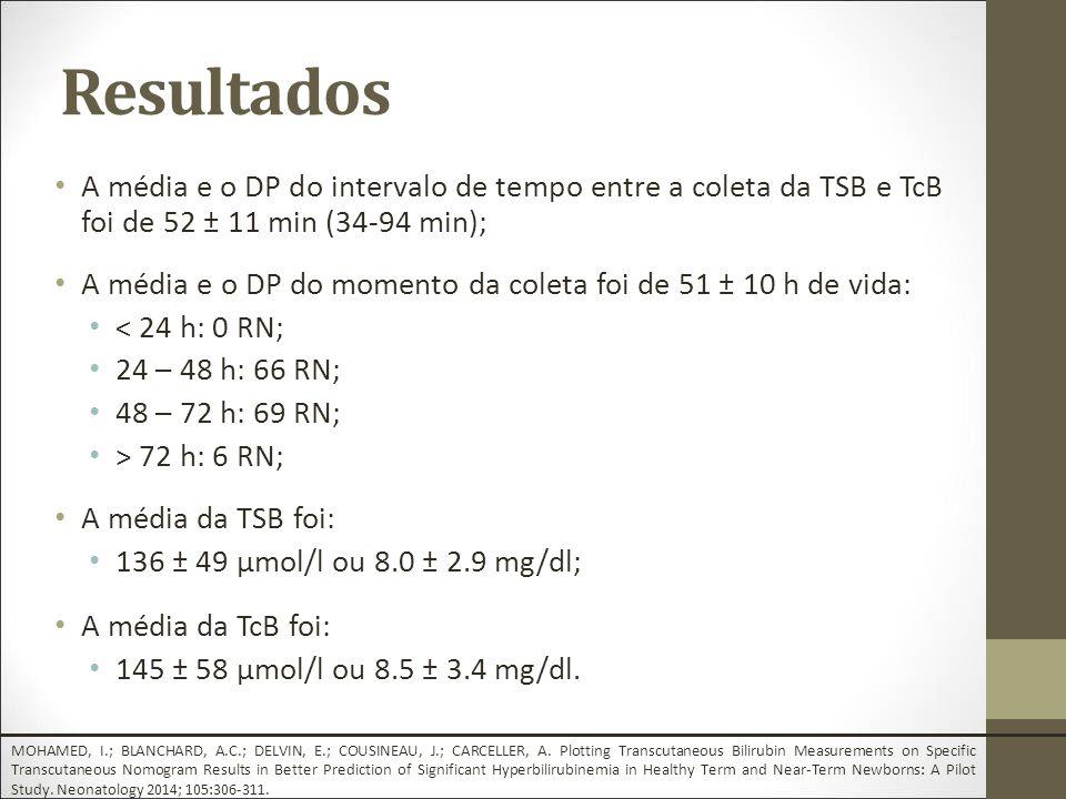 Resultados A média e o DP do intervalo de tempo entre a coleta da TSB e TcB foi de 52 ± 11 min (34-94 min);