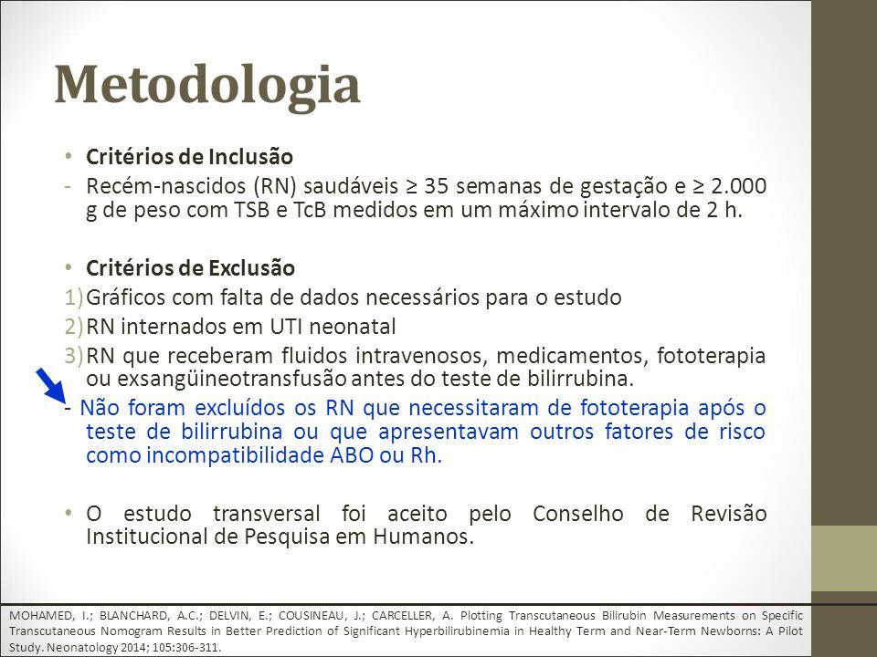 Metodologia Critérios de Inclusão