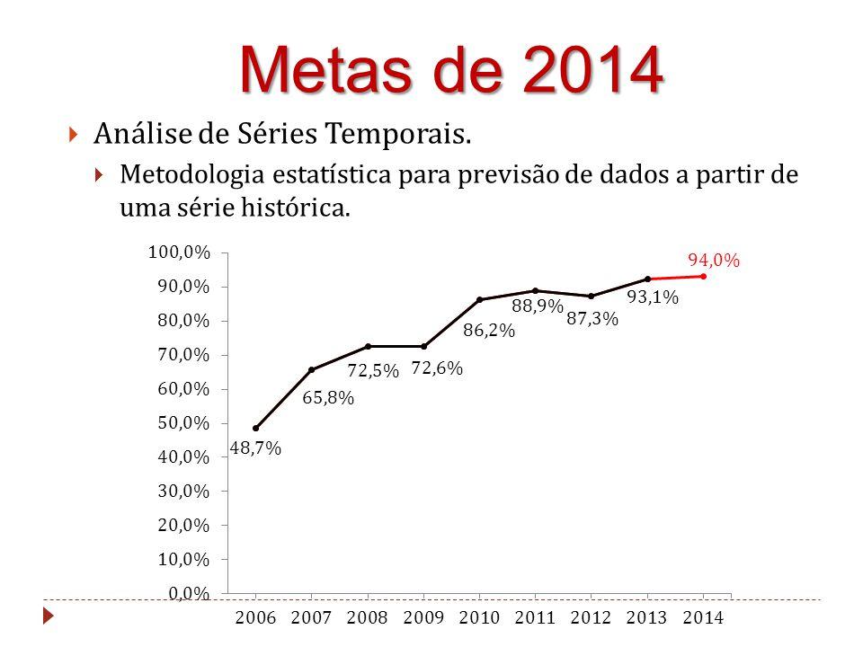 Metas de 2014 Análise de Séries Temporais.