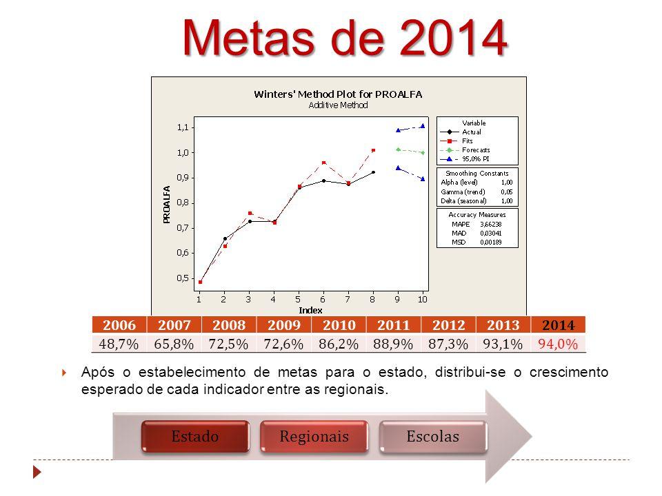 Metas de 2014 Estado Regionais Escolas 2006 2007 2008 2009 2010 2011