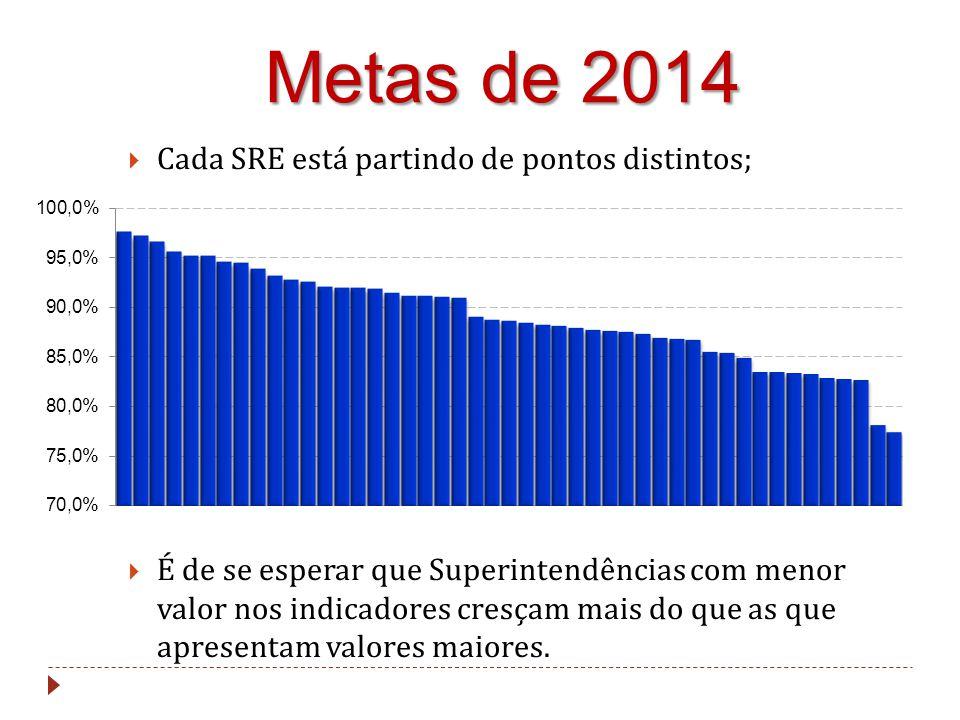 Metas de 2014 Cada SRE está partindo de pontos distintos;