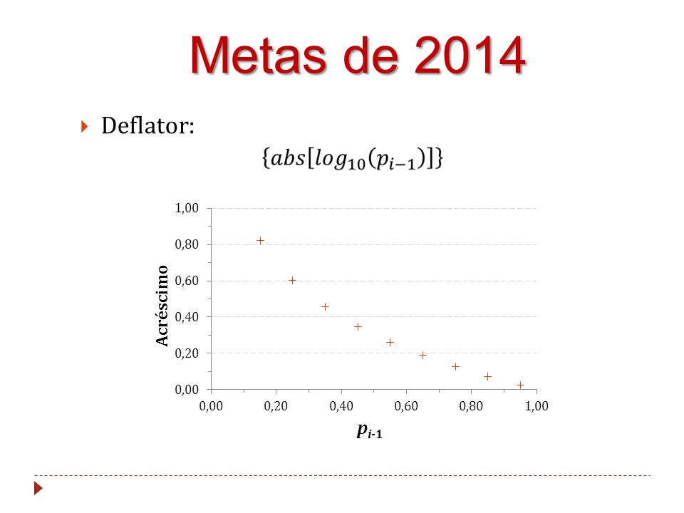 Metas de 2014 Deflator: