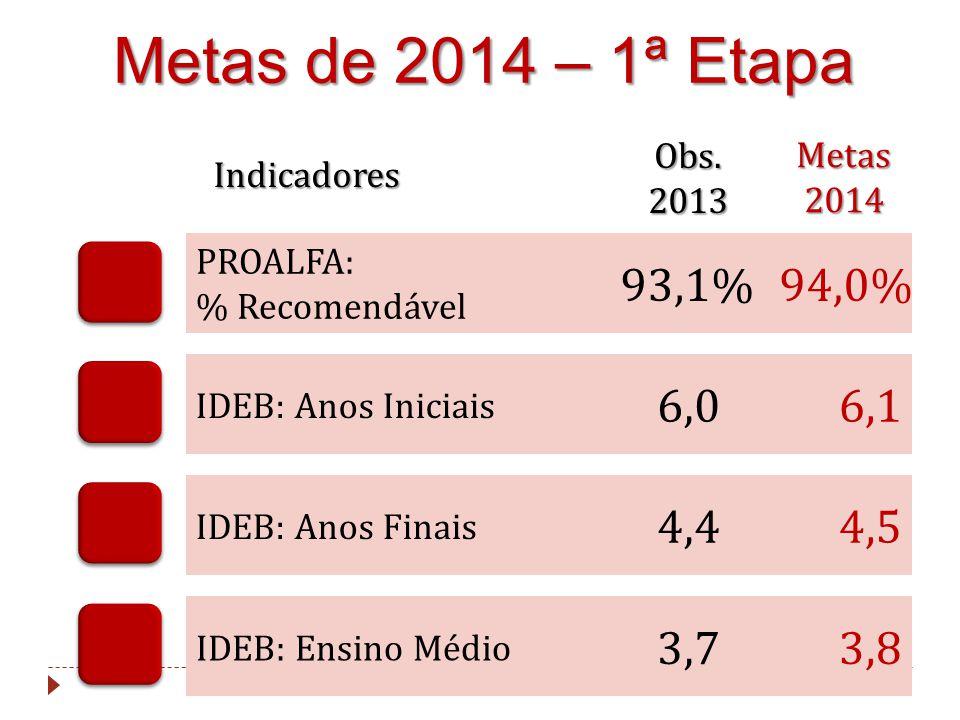 Metas de 2014 – 1ª Etapa Obs. 2013. Metas. 2014. Indicadores. PROALFA: % Recomendável. 93,1% 94,0%