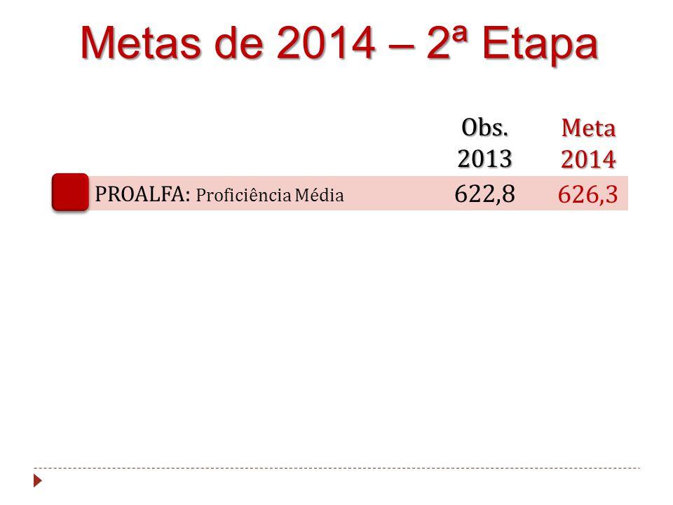 Metas de 2014 – 2ª Etapa Obs. 2013 Meta 2014 622,8 626,3