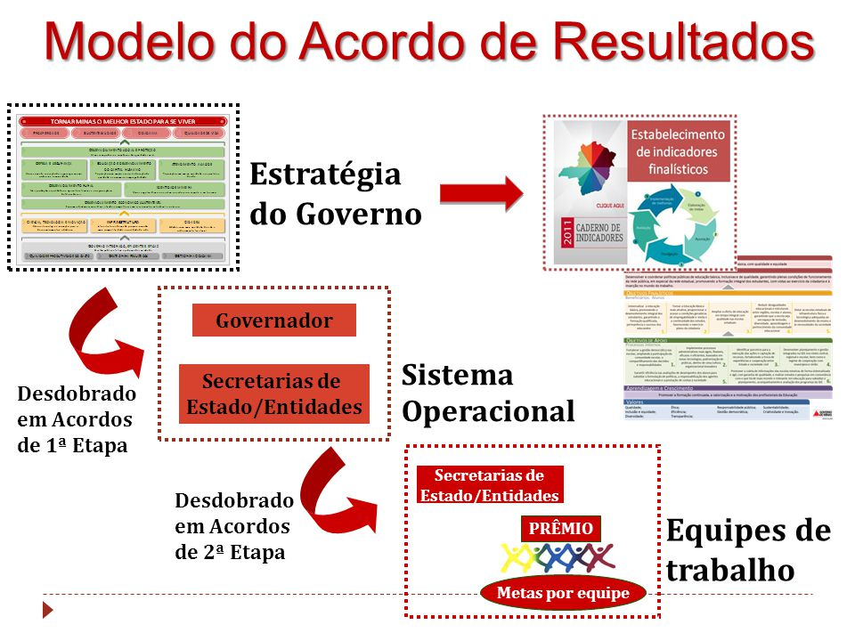 Modelo do Acordo de Resultados