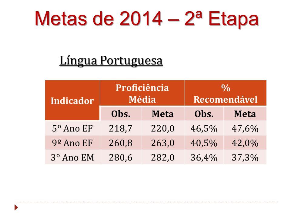 Metas de 2014 – 2ª Etapa Língua Portuguesa Indicador