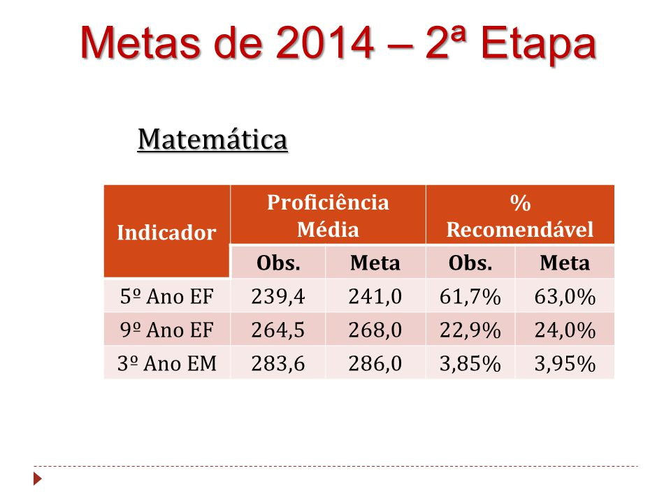 Metas de 2014 – 2ª Etapa Matemática Indicador Proficiência Média