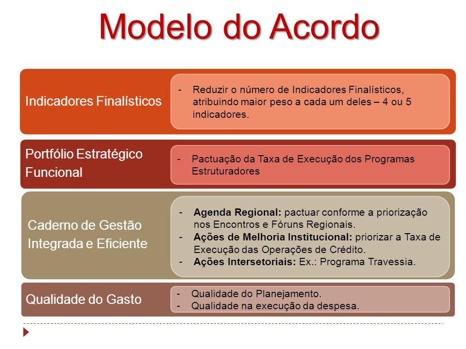 Modelo do Acordo Indicadores Finalísticos Portfólio Estratégico