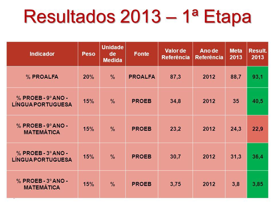 Resultados 2013 – 1ª Etapa Indicador Peso Unidade de Medida Fonte