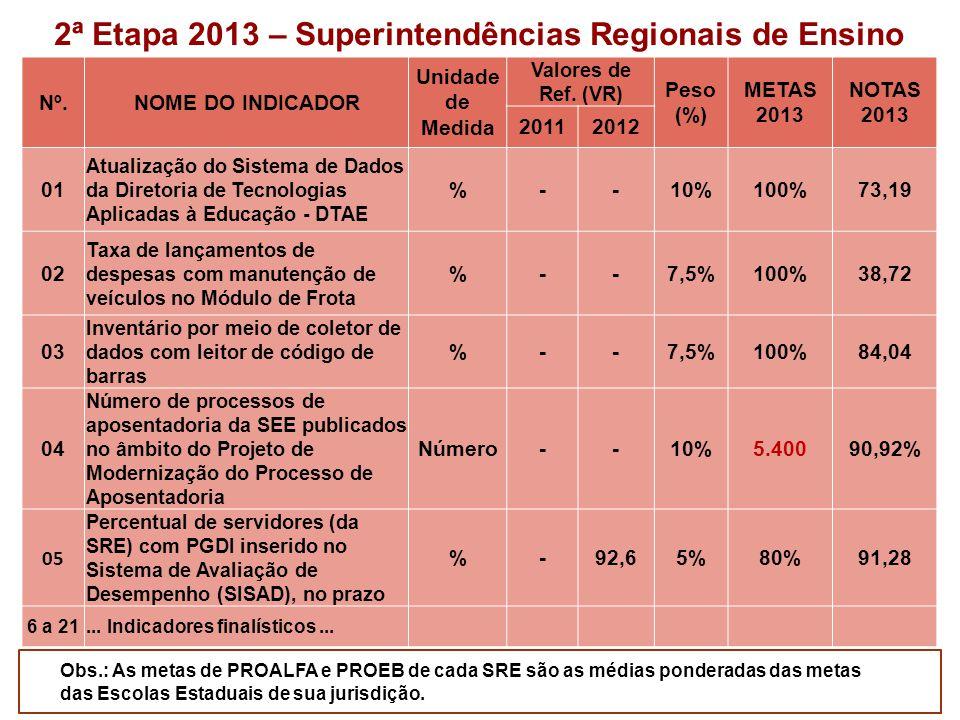 2ª Etapa 2013 – Superintendências Regionais de Ensino